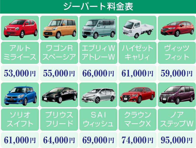 アルトクラスは53000円、大型ワンボックスは95000円