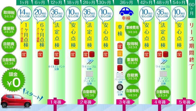 リース期間中の各種費用、オイルやバッテリー、タイヤなど消耗品の交換まで月額料金に含まれます